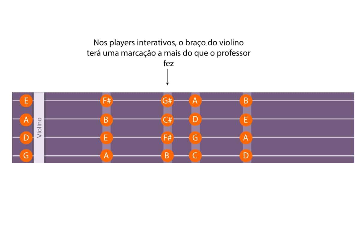 Notas players interativos - Planeta Música